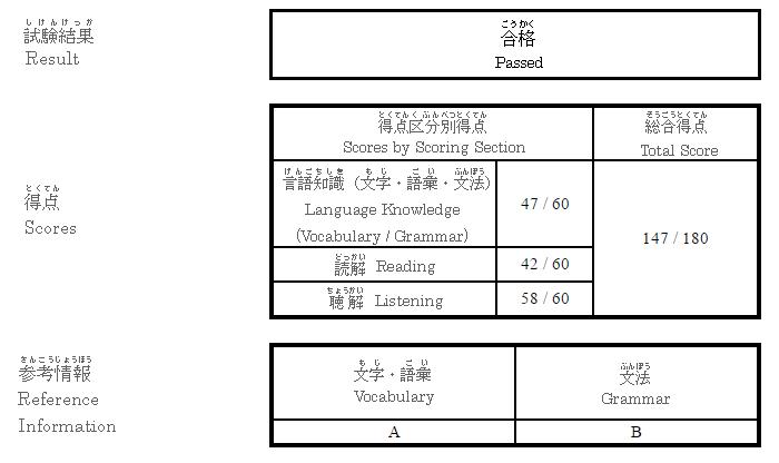 JLPT N3 Passed - Tabimonogatari - 旅物語